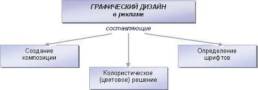 Направления графического дизайна