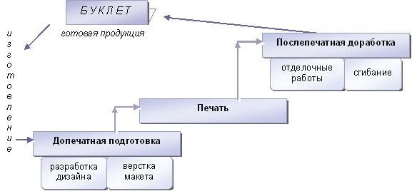 Этапы производства буклетов