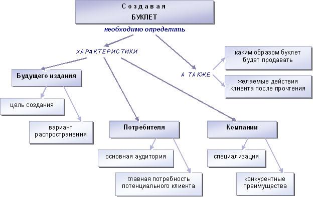 Информационная база разработки буклета