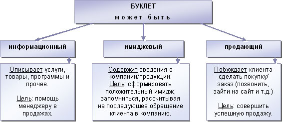 Виды буклетов согласно содержанию