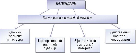 Роль дизайна в назначении календаря