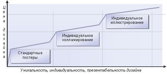 Стоимость продукции, как результат соотношения цены дизайна и его уникальности