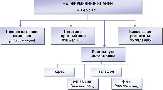 Информация, размещаемая на фирменном бланке