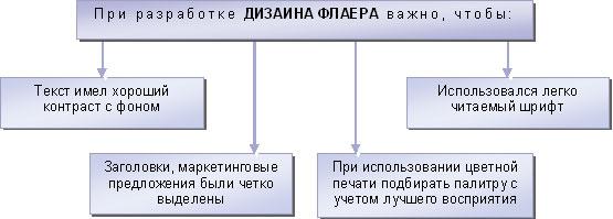 Особенности разработки дизайна флаера