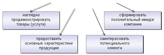 Функции каталога