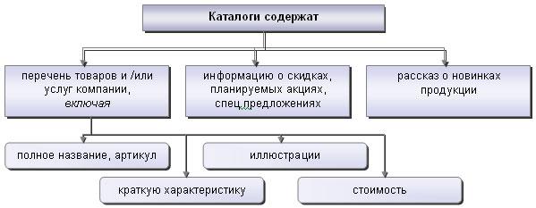 Содержание каталога