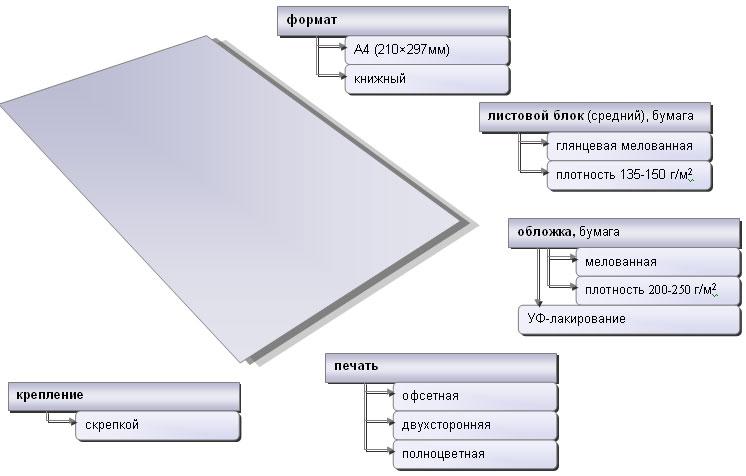 Характеристики каталога