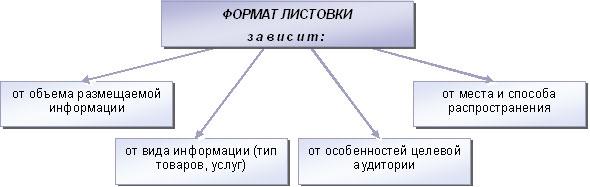 Определение формата листовки