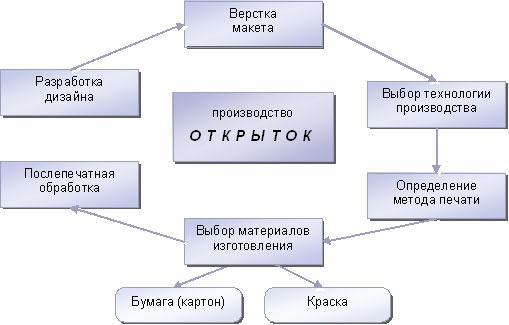 Схема изготовления открыток