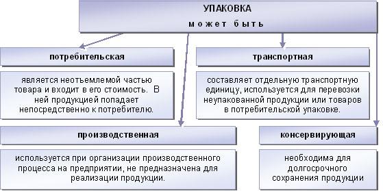Классификация упаковочной продукции